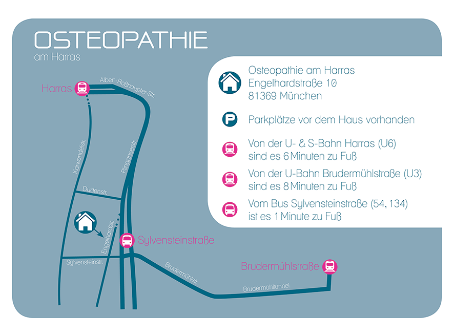 Karte Osteopathie am Harras